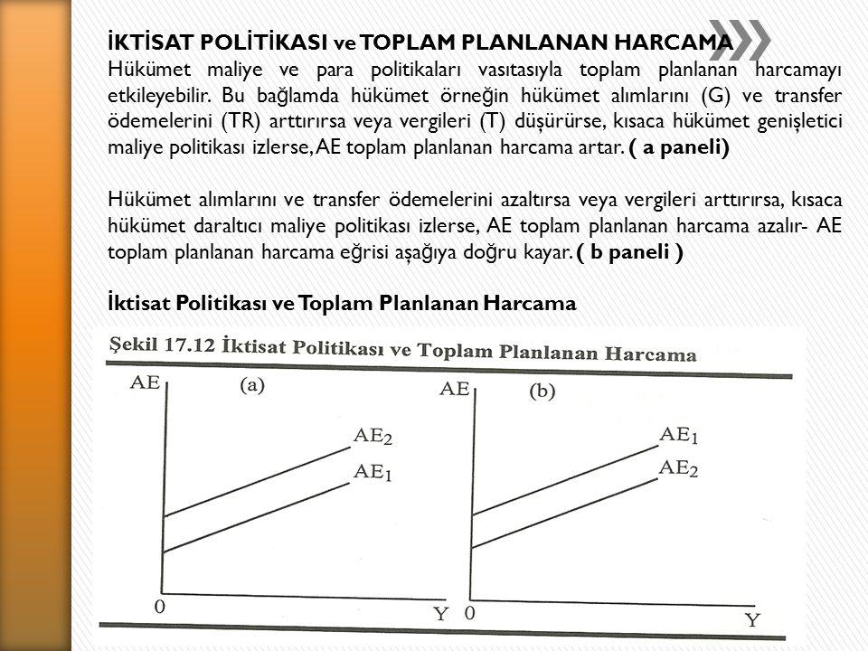 İKTİSAT POLİTİKASI ve TOPLAM PLANLANAN HARCAMA