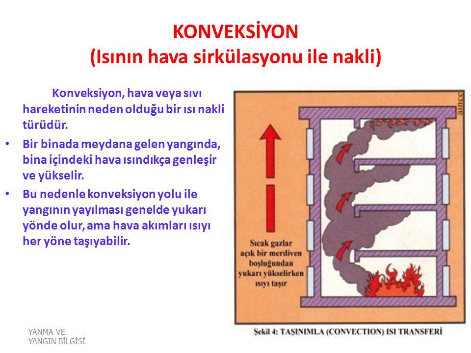 KONVEKSİYON (Isının hava sirkülasyonu ile nakli)