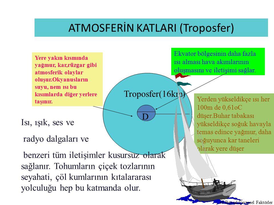 ATMOSFERİN KATLARI (Troposfer)