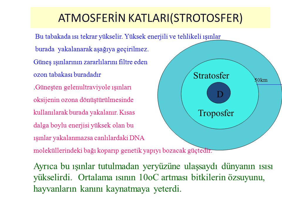 ATMOSFERİN KATLARI(STROTOSFER)