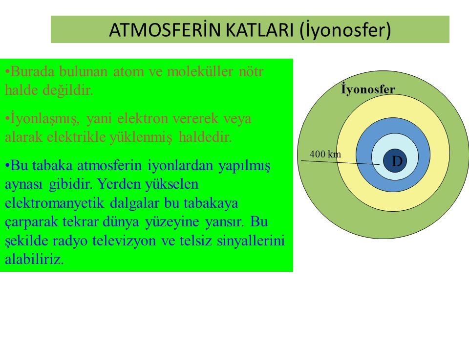 ATMOSFERİN KATLARI (İyonosfer)