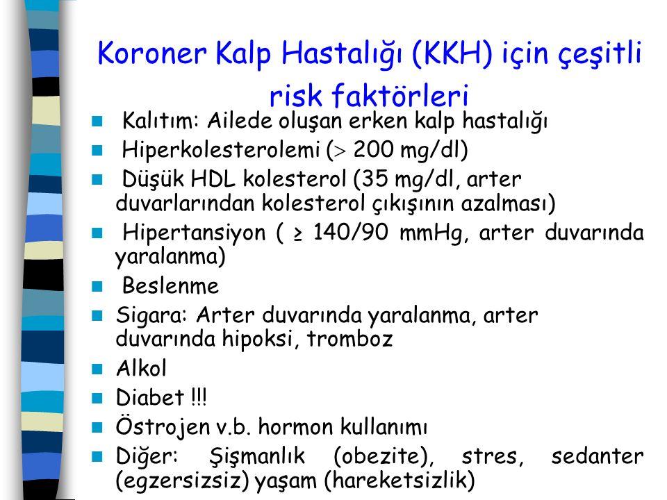 Koroner Kalp Hastalığı (KKH) için çeşitli risk faktörleri