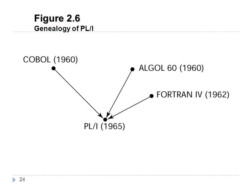 Figure 2.6 Genealogy of PL/I