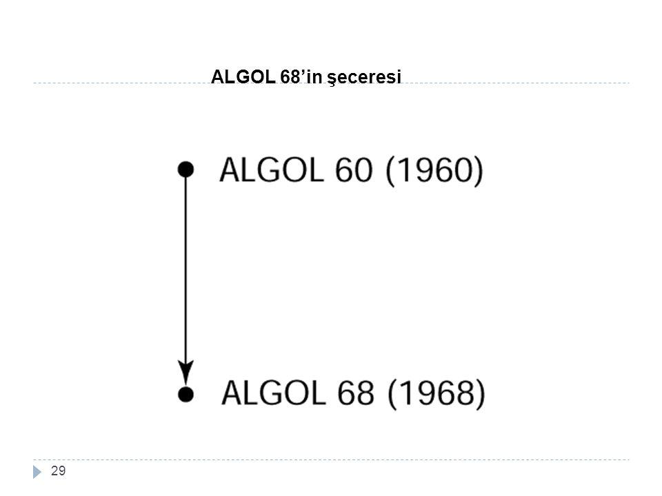 ALGOL 68'in şeceresi