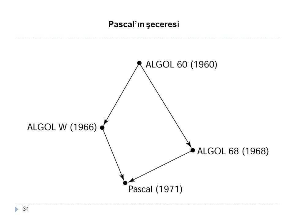 Pascal'ın şeceresi