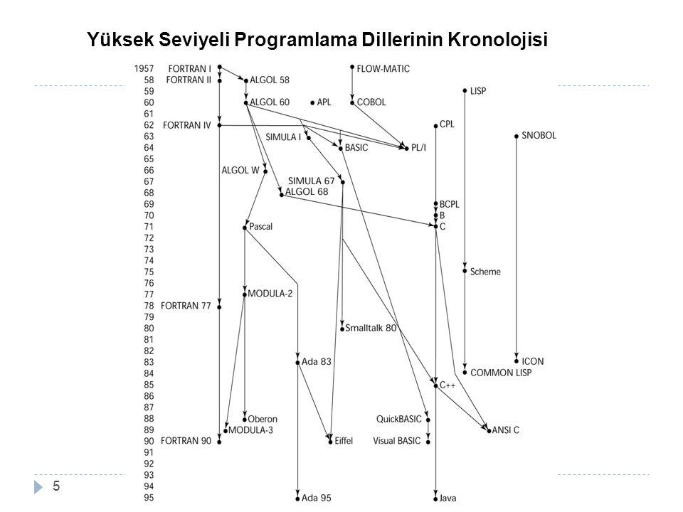 Yüksek Seviyeli Programlama Dillerinin Kronolojisi