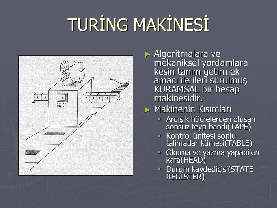 TURİNG MAKİNESİ Algoritmalara ve mekaniksel yordamlara kesin tanım getirmek amacı ile ileri sürülmüş KURAMSAL bir hesap makinesidir.