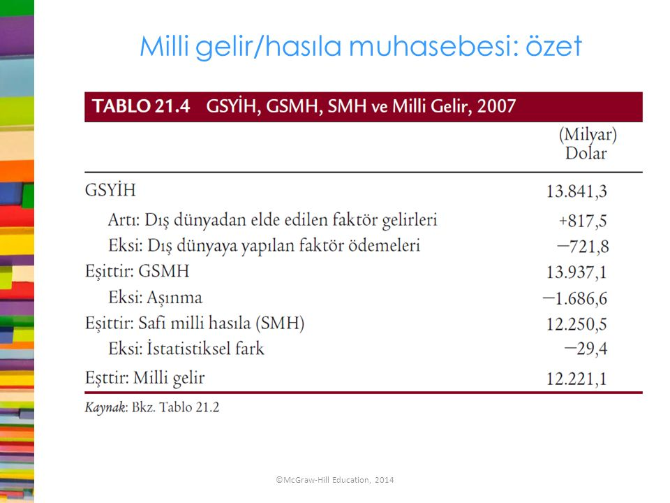 Milli gelir/hasıla muhasebesi: özet