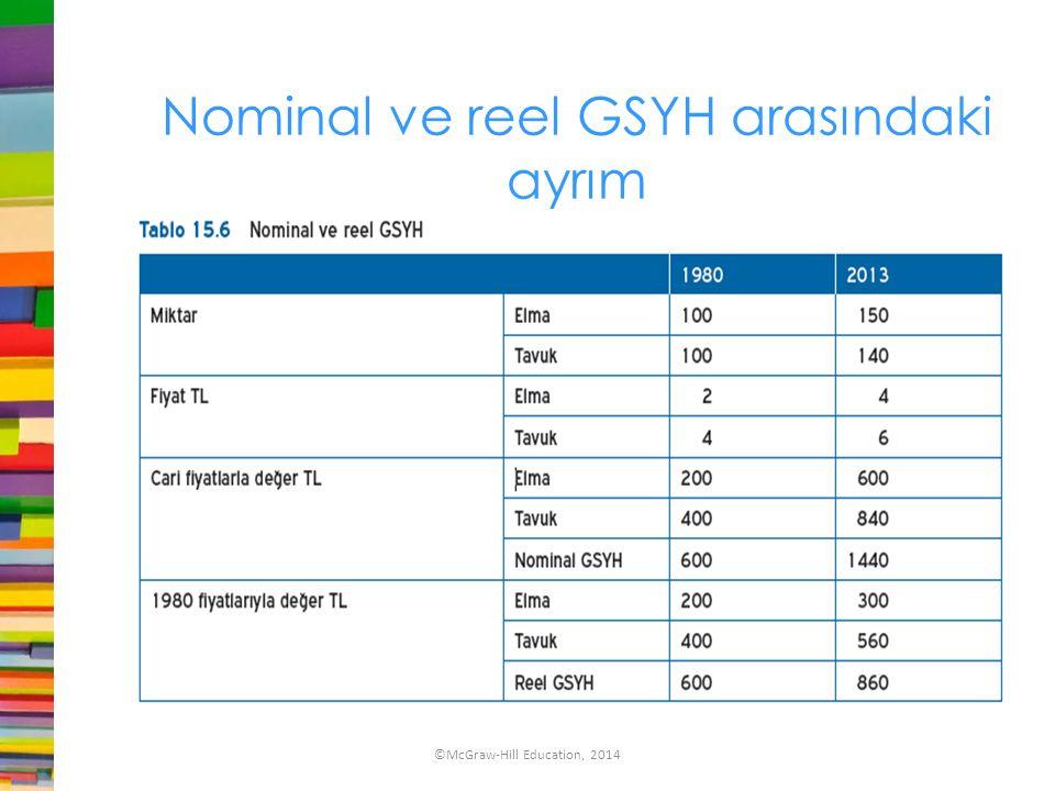 Nominal ve reel GSYH arasındaki ayrım