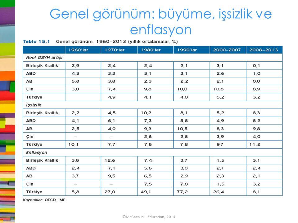 Genel görünüm: büyüme, işsizlik ve enflasyon