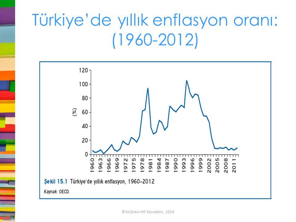 Türkiye'de yıllık enflasyon oranı: (1960-2012)