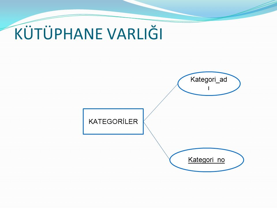 KÜTÜPHANE VARLIĞI Kategori_no Kategori_adı KATEGORİLER
