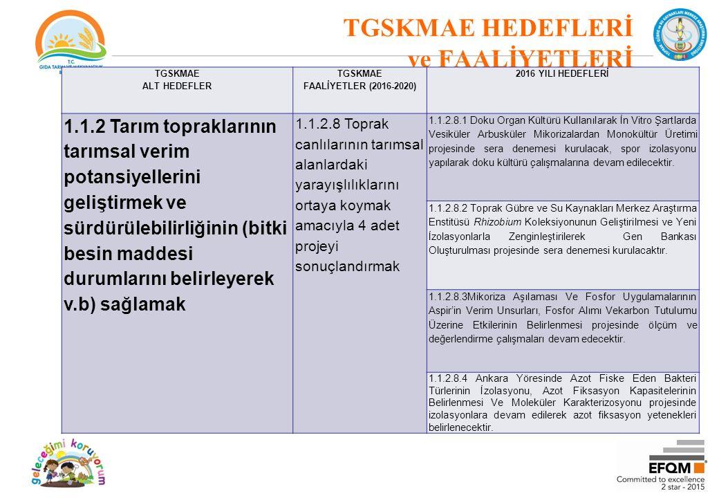 TGSKMAE HEDEFLERİ ve FAALİYETLERİ