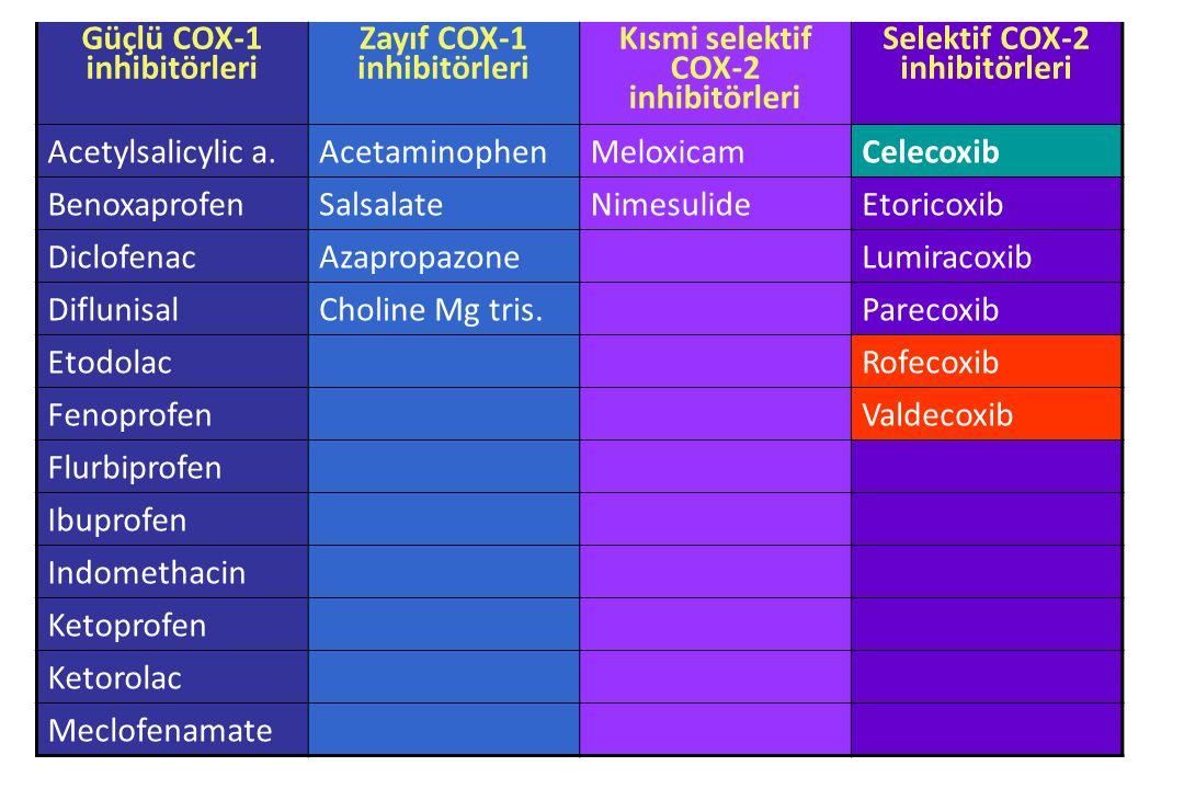 Güçlü COX-1 inhibitörleri Zayıf COX-1 inhibitörleri