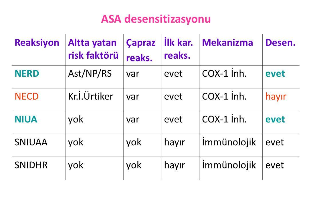 ASA desensitizasyonu Reaksiyon Altta yatan risk faktörü Çapraz reaks.