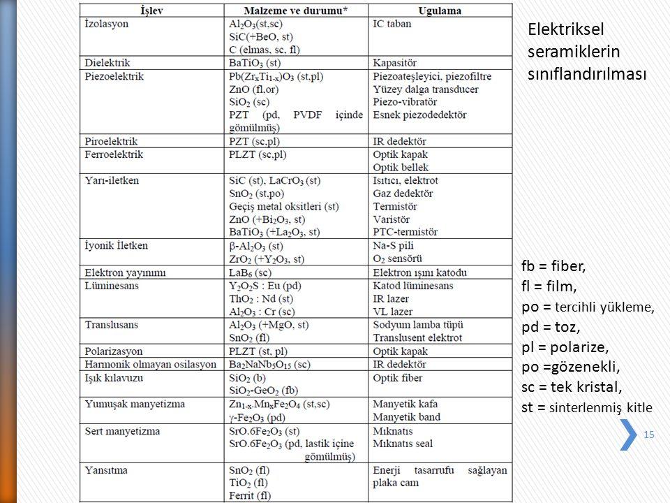 Elektriksel seramiklerin sınıflandırılması
