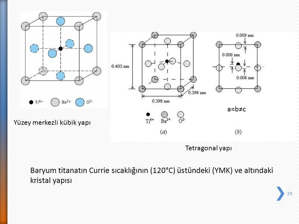 a=b≠c Yüzey merkezli kübik yapı. Tetragonal yapı. Baryum titanatın Currie sıcaklığının (120°C) üstündeki (YMK) ve altındaki.