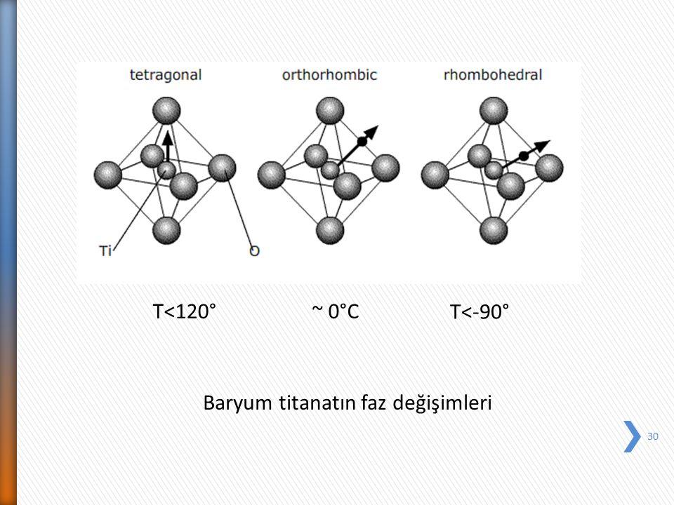 T<120° ~ 0°C T<-90° Baryum titanatın faz değişimleri