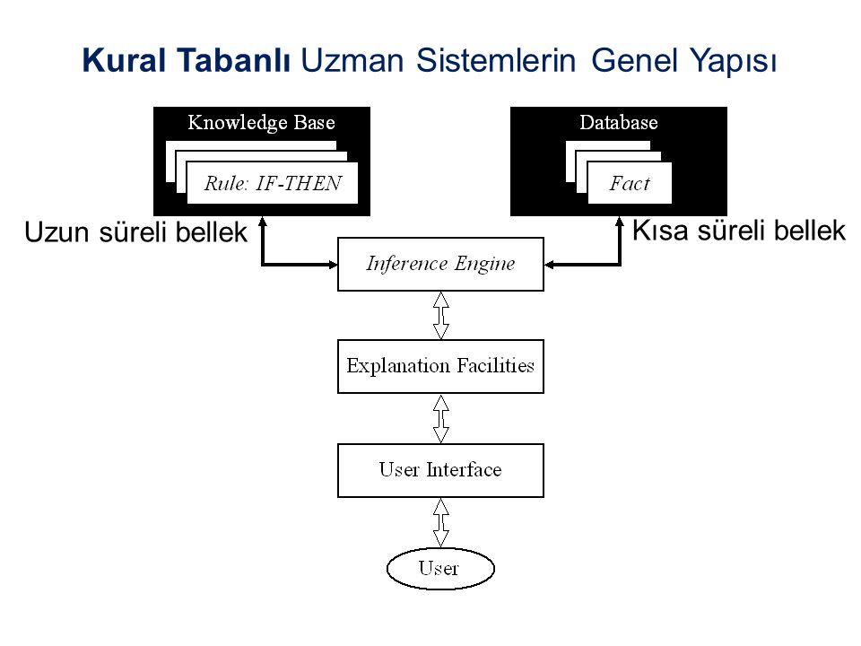 Kural Tabanlı Uzman Sistemlerin Genel Yapısı