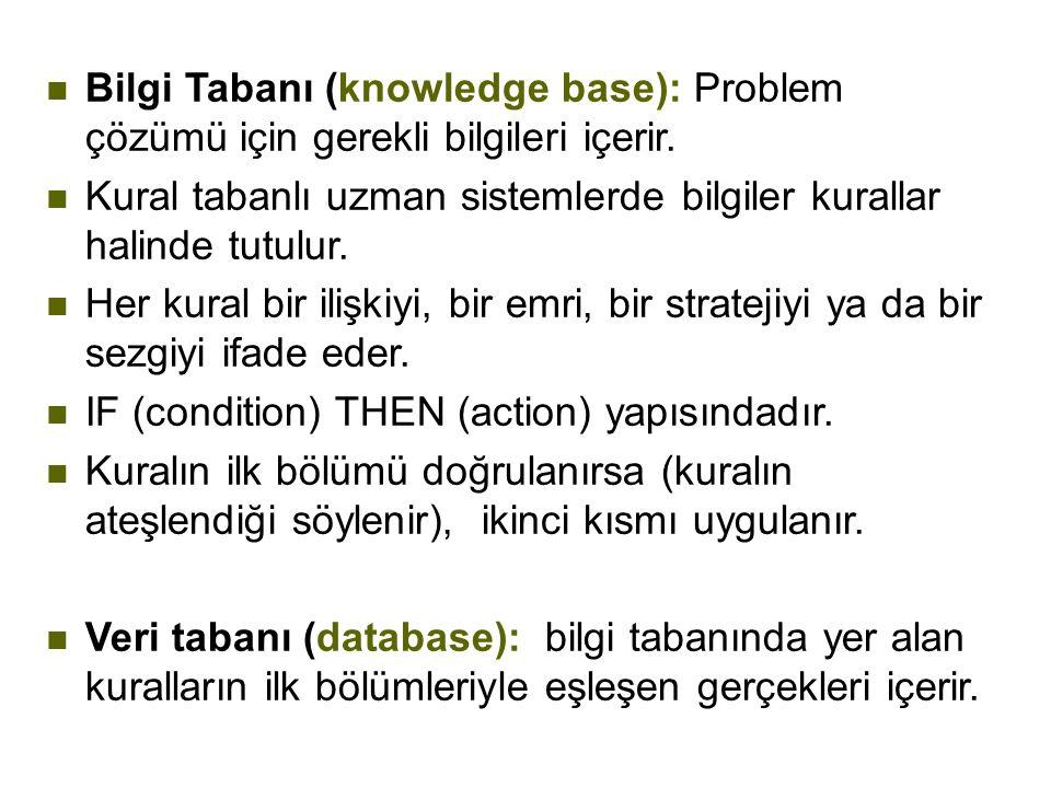 Bilgi Tabanı (knowledge base): Problem çözümü için gerekli bilgileri içerir.