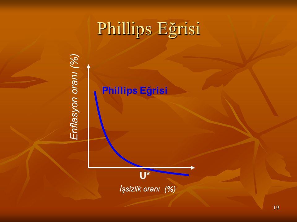 Phillips Eğrisi Enflasyon oranı (%) Phillips Eğrisi U*
