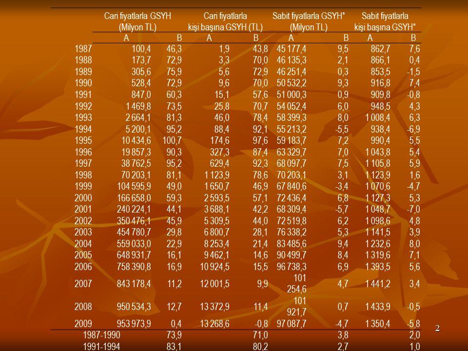 Cari fiyatlarla GSYH (Milyon TL) Cari fiyatlarla kişi başına GSYH (TL)