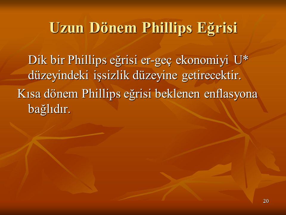 Uzun Dönem Phillips Eğrisi
