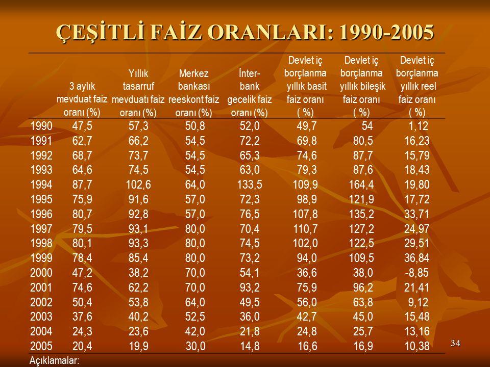 ÇEŞİTLİ FAİZ ORANLARI: 1990-2005