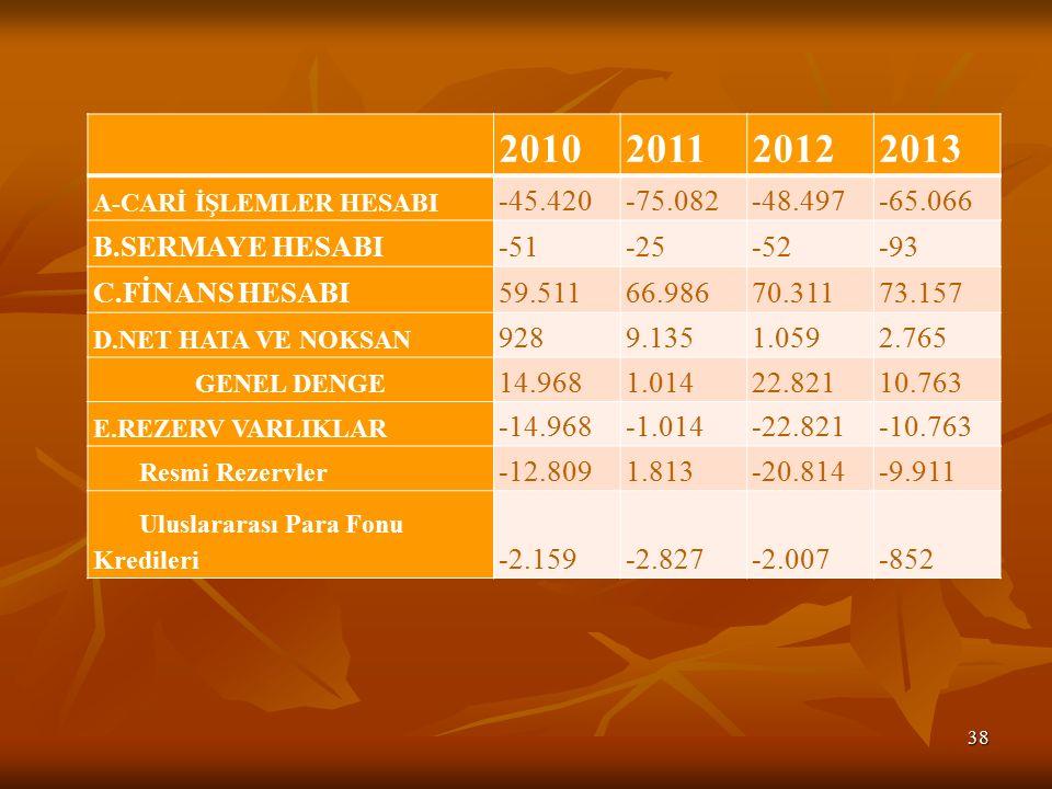 2010. 2011. 2012. 2013. A-CARİ İŞLEMLER HESABI. -45.420. -75.082. -48.497. -65.066. B.SERMAYE HESABI.