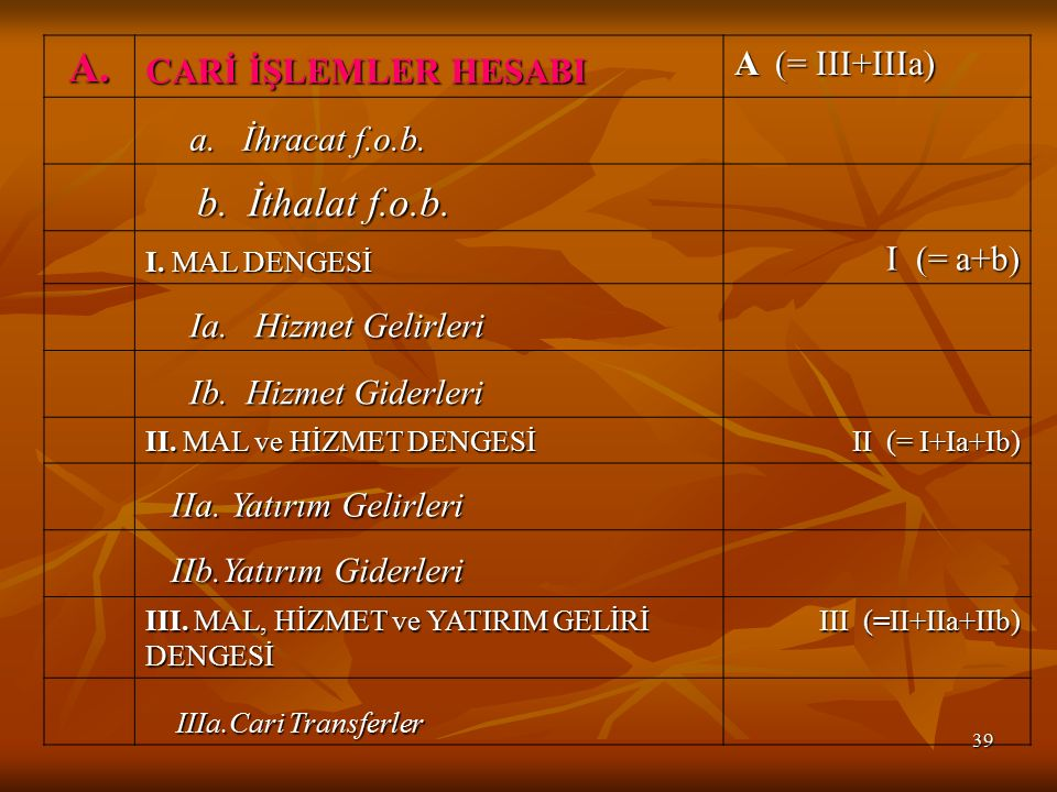 A. b. İthalat f.o.b. CARİ İŞLEMLER HESABI A (= III+IIIa)