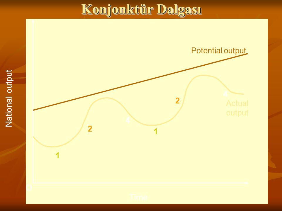 Konjonktür Dalgası National output Time Potential output 3 4 2 Actual