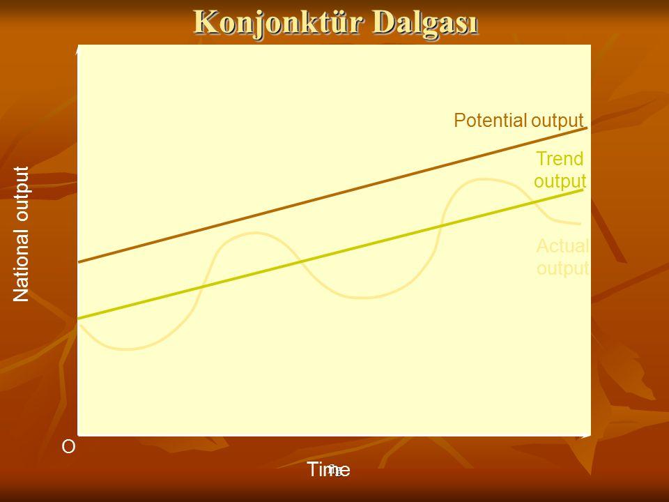 Konjonktür Dalgası National output Time Potential output Trend output