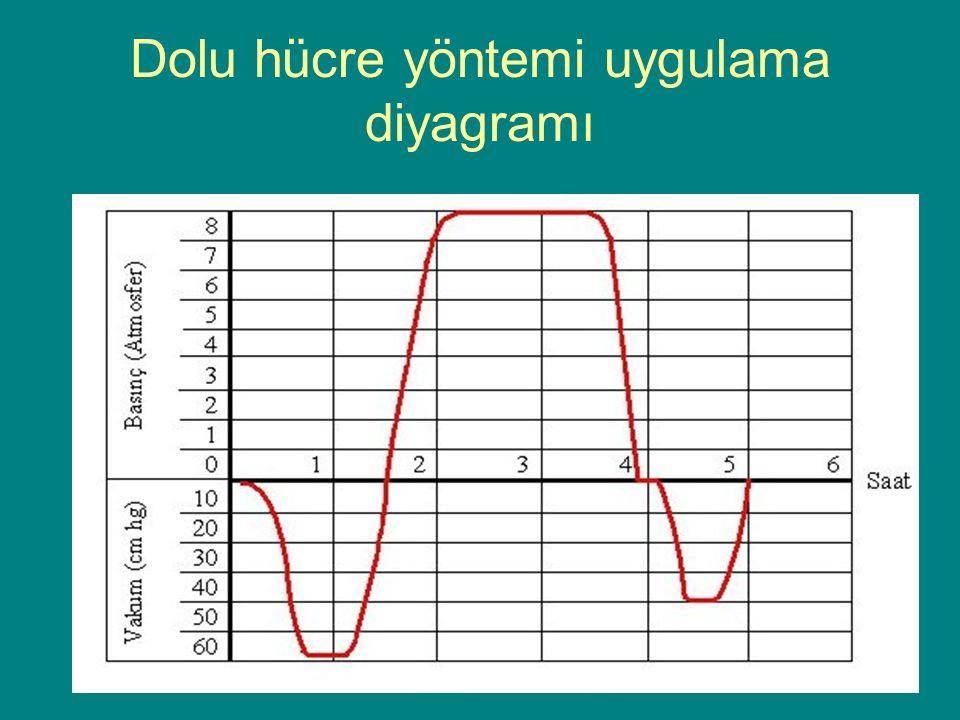 Dolu hücre yöntemi uygulama diyagramı