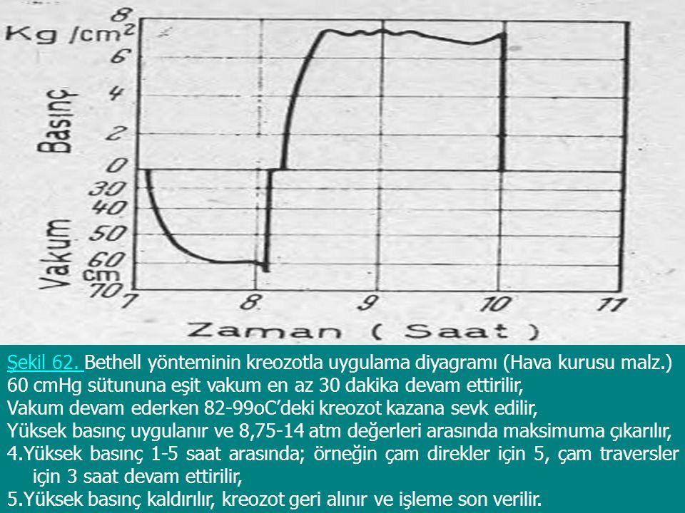 Şekil 62. Bethell yönteminin kreozotla uygulama diyagramı (Hava kurusu malz.)