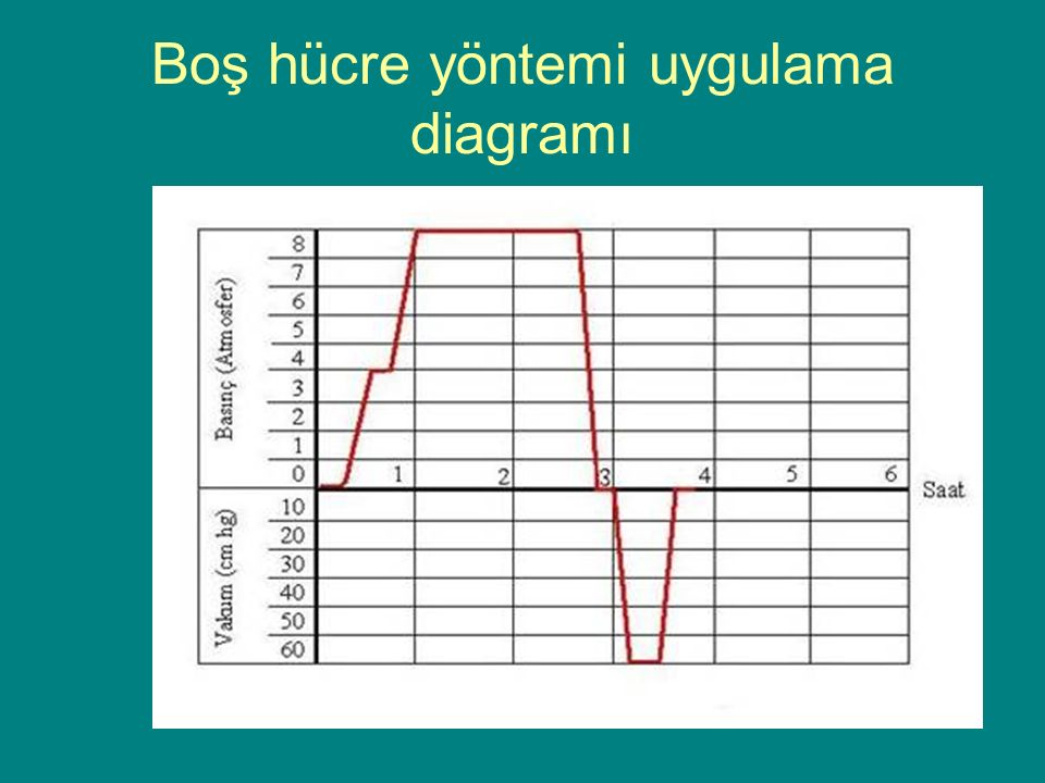 Boş hücre yöntemi uygulama diagramı