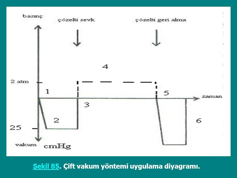 Şekil 85. Çift vakum yöntemi uygulama diyagramı.