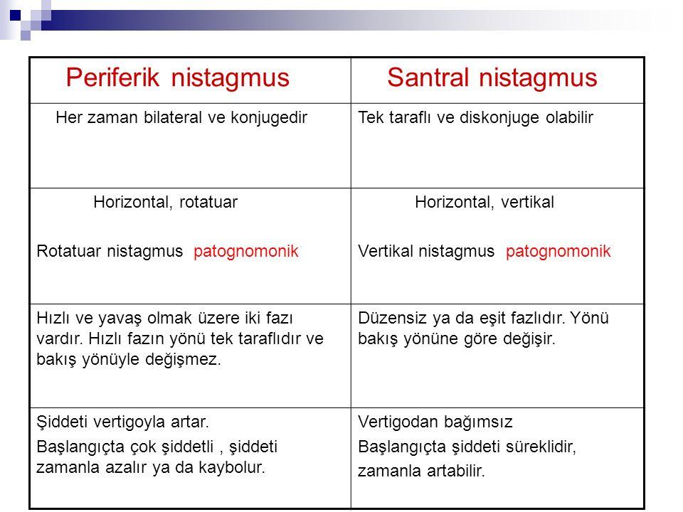 Periferik nistagmus Santral nistagmus