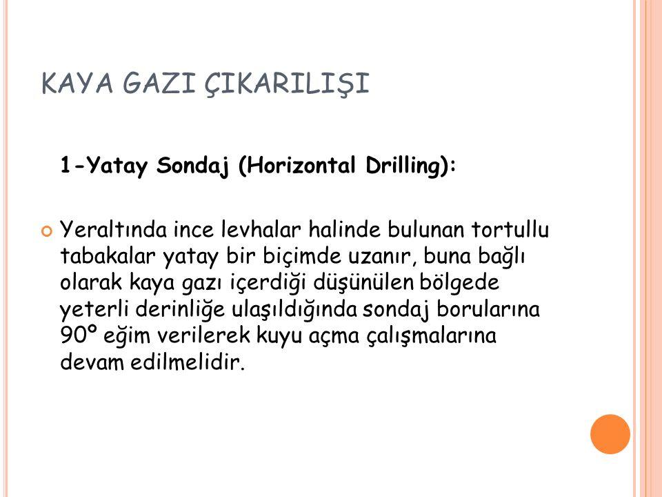 KAYA GAZI ÇIKARILIŞI 1-Yatay Sondaj (Horizontal Drilling):