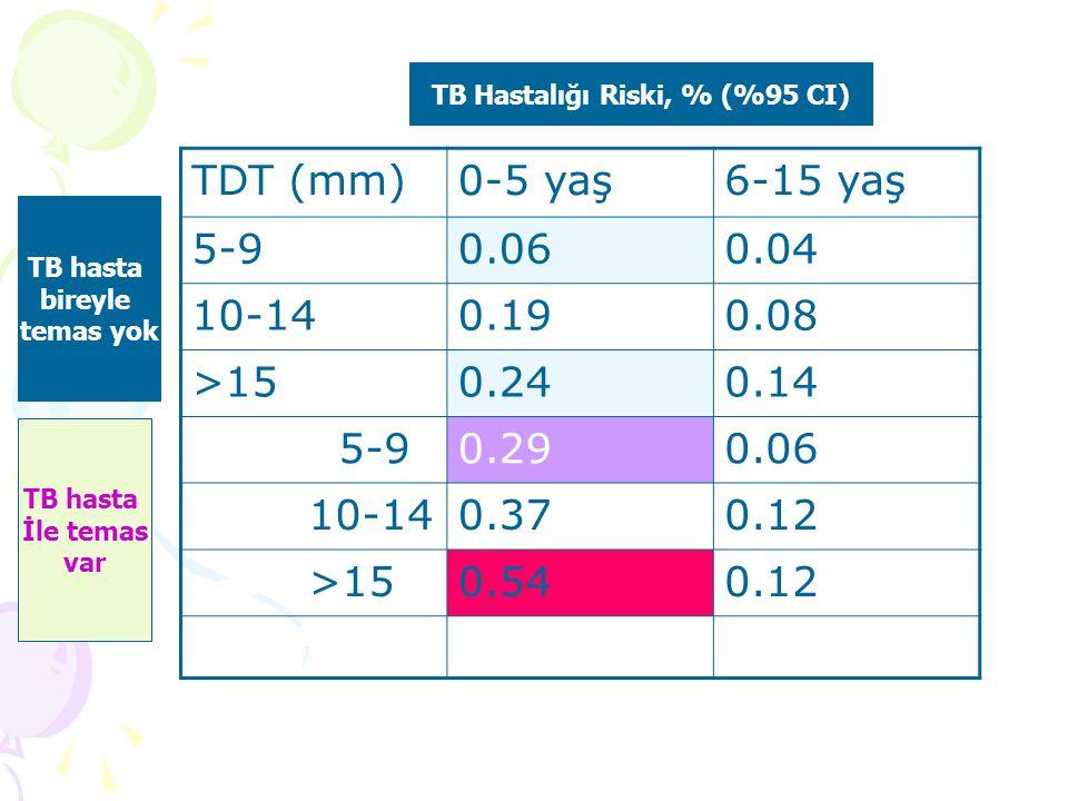 TB Hastalığı Riski, % (%95 CI)