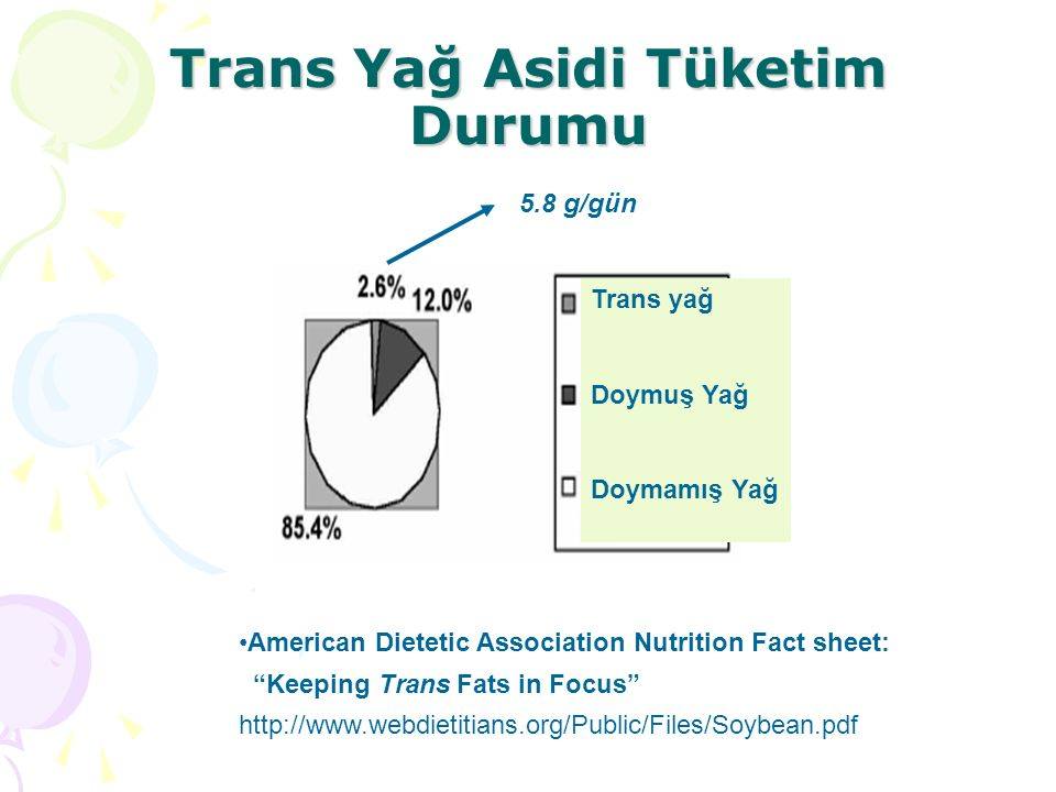 Trans Yağ Asidi Tüketim Durumu