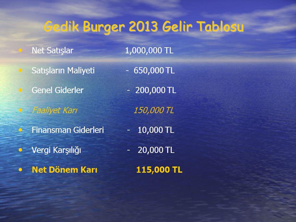 Gedik Burger 2013 Gelir Tablosu