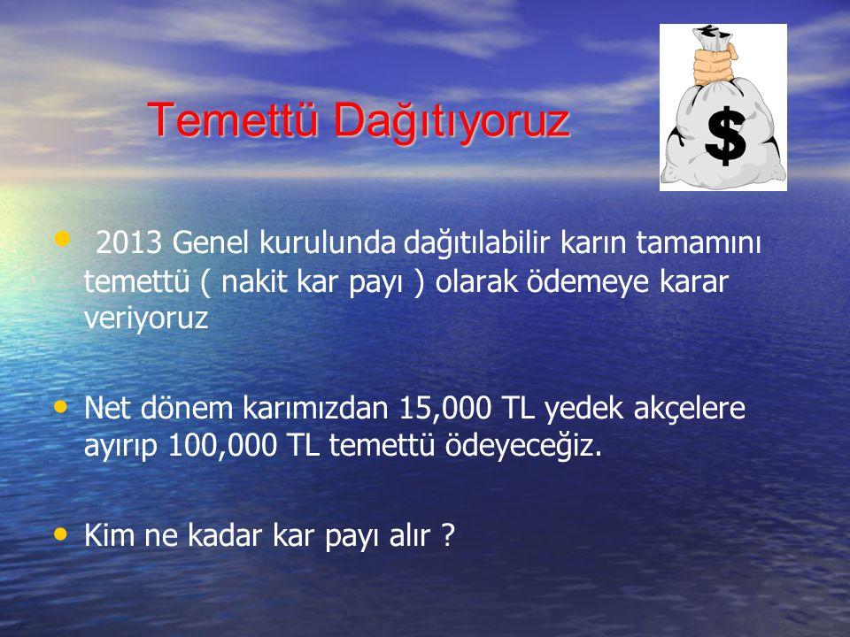 Temettü Dağıtıyoruz 2013 Genel kurulunda dağıtılabilir karın tamamını temettü ( nakit kar payı ) olarak ödemeye karar veriyoruz.