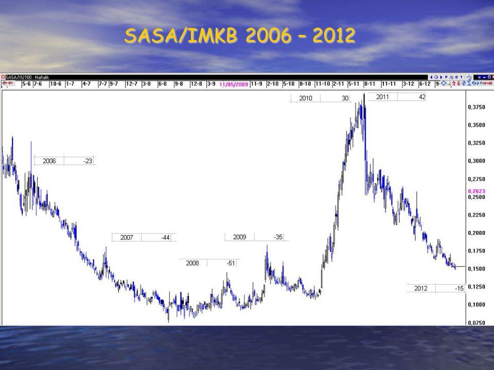 SASA/IMKB 2006 – 2012