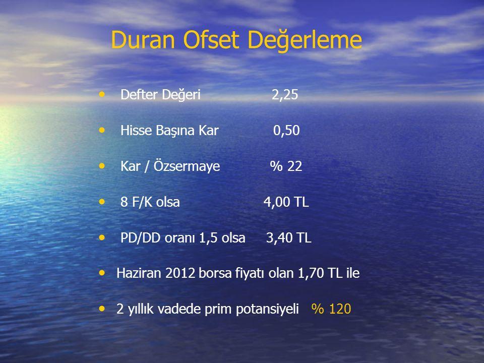 Duran Ofset Değerleme Defter Değeri 2,25 Hisse Başına Kar 0,50