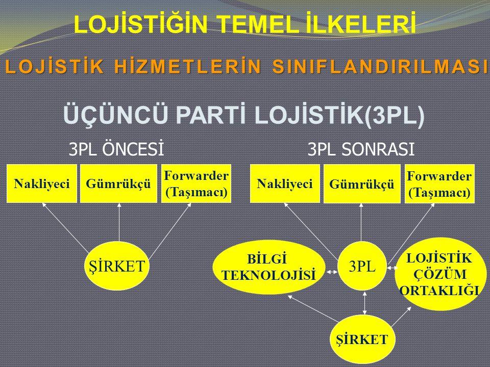 ÜÇÜNCÜ PARTİ LOJİSTİK(3PL)