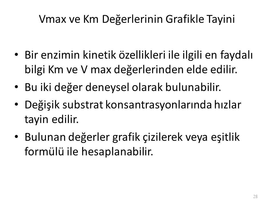 Vmax ve Km Değerlerinin Grafikle Tayini