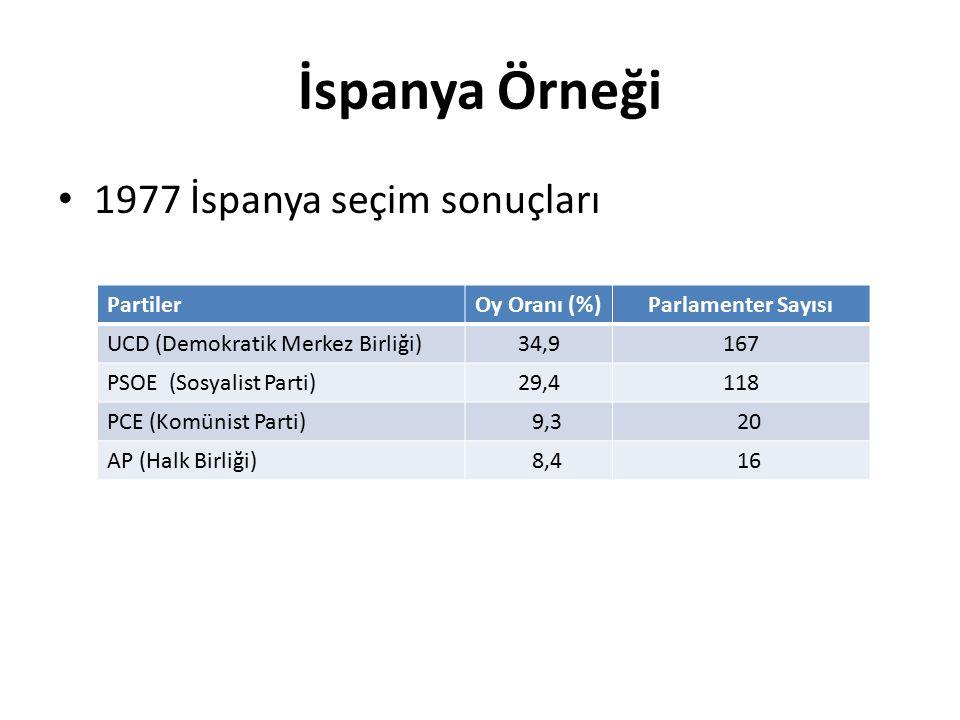 İspanya Örneği 1977 İspanya seçim sonuçları Partiler Oy Oranı (%)