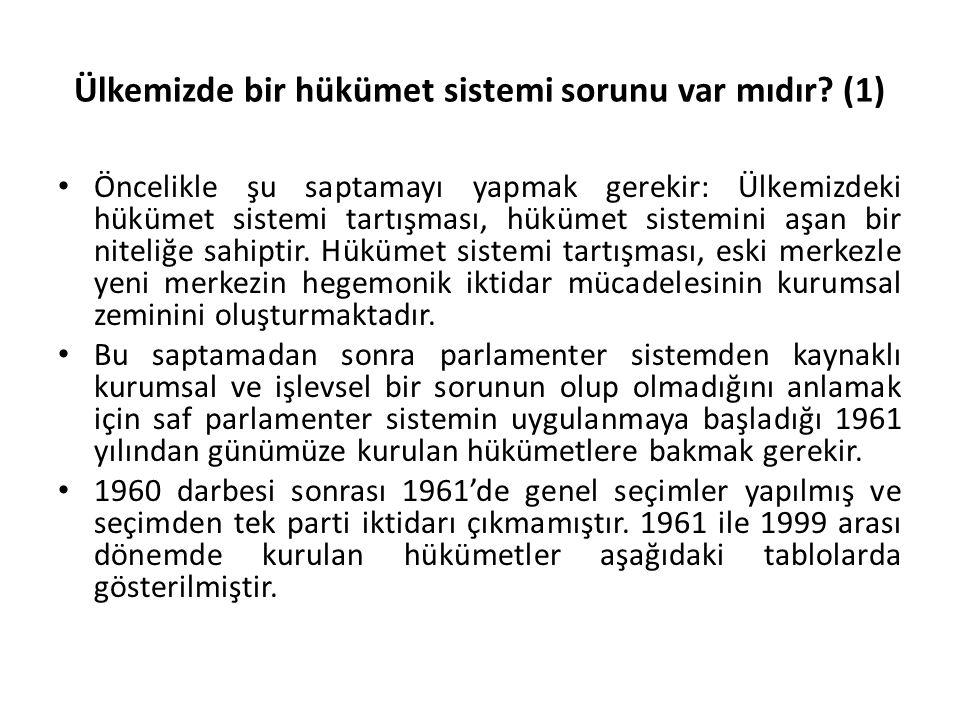 Ülkemizde bir hükümet sistemi sorunu var mıdır (1)