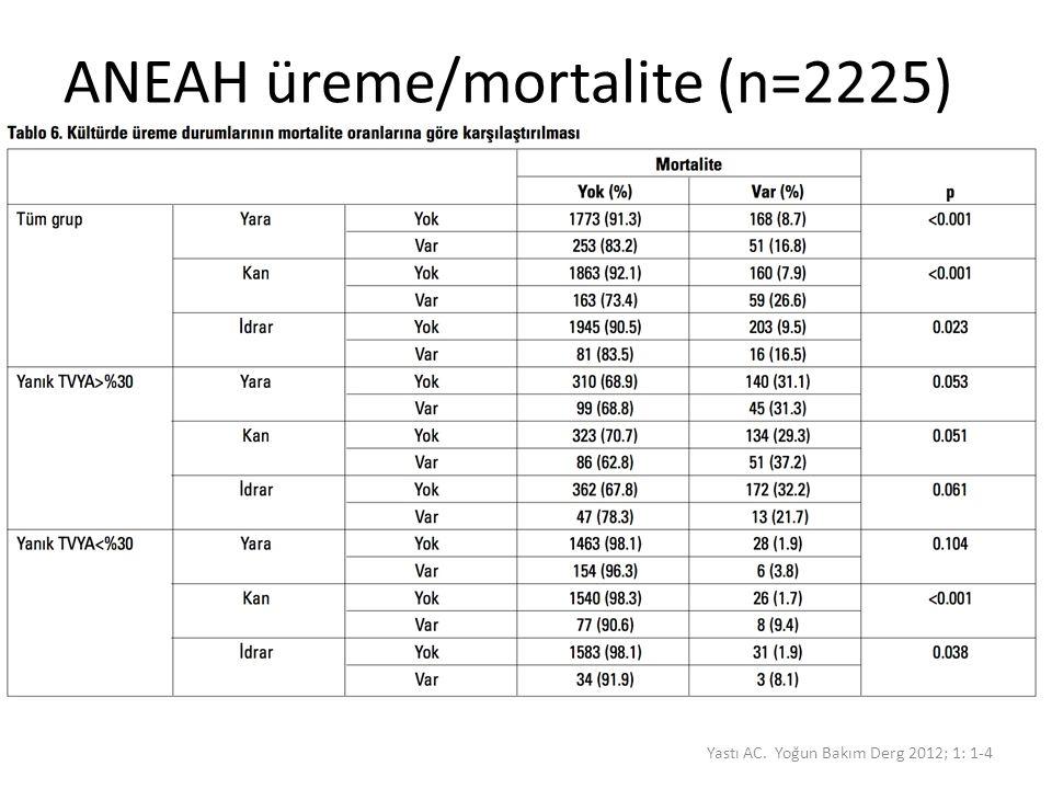 ANEAH üreme/mortalite (n=2225)