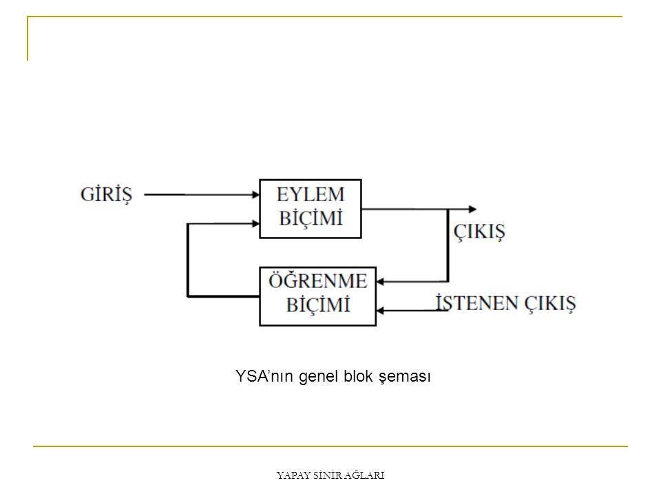 YSA'nın genel blok şeması